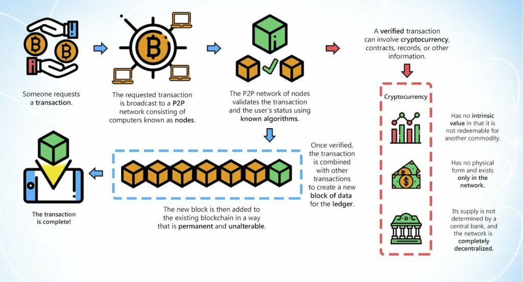 How does cryptocurrency work ?