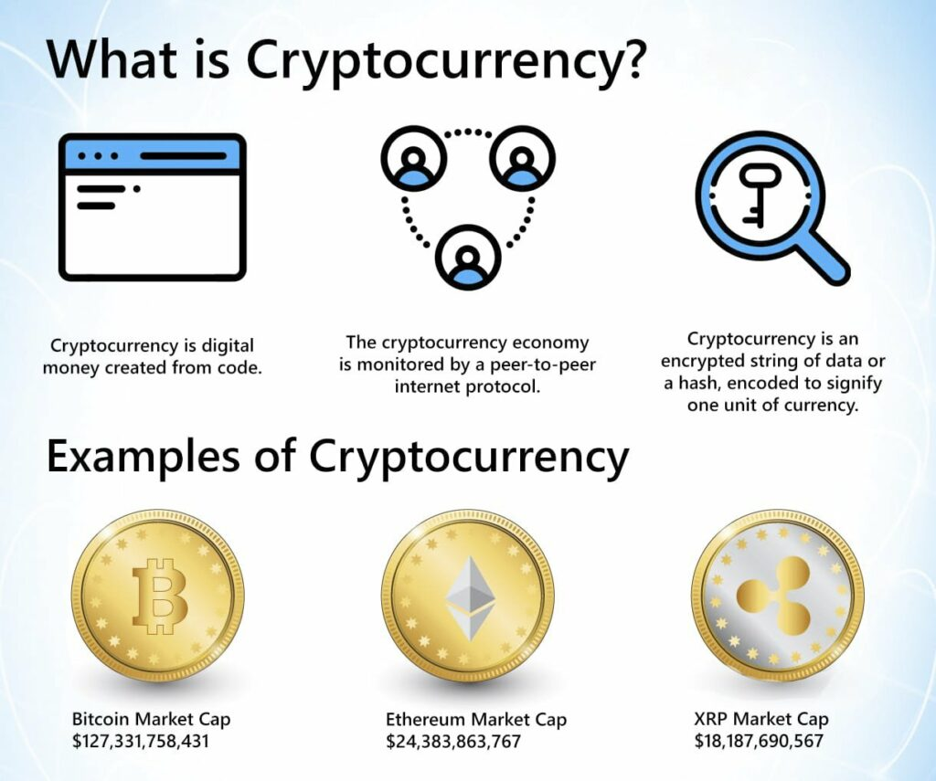 What is a Cryptocurrency ?